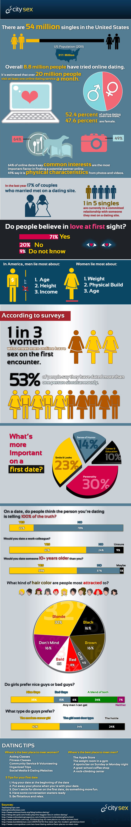 online dating stats 2012