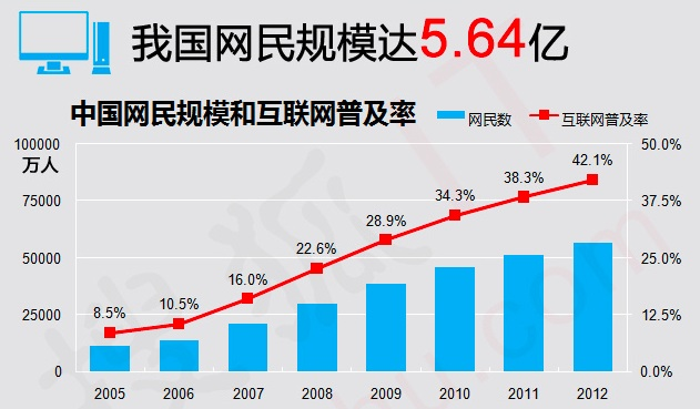 China-internet-users-stats-for-2012