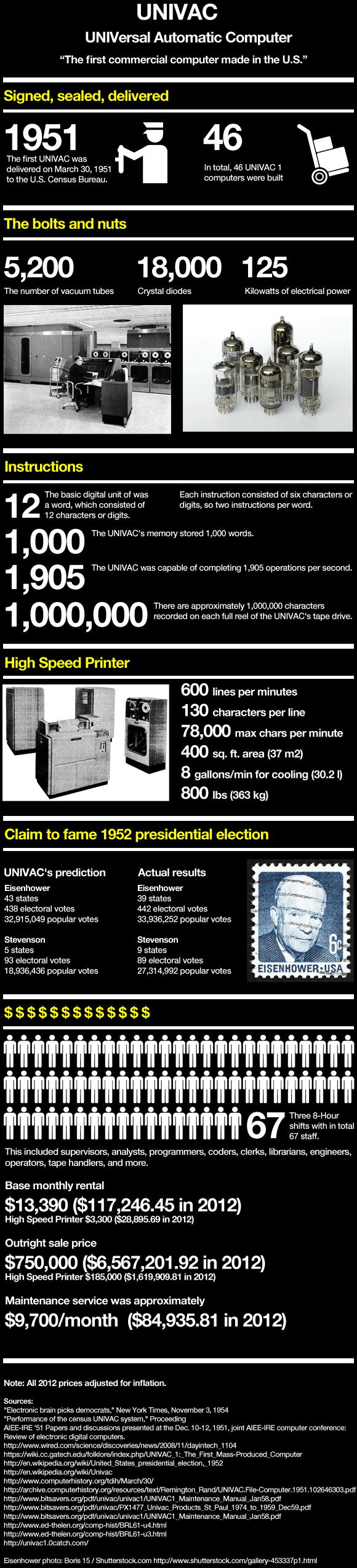 univac-pingdom-thumb-580x2550-39994