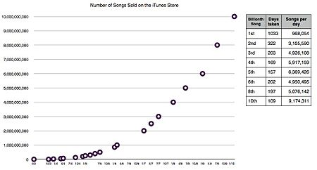Sales of iTunes songs, 2003—2010