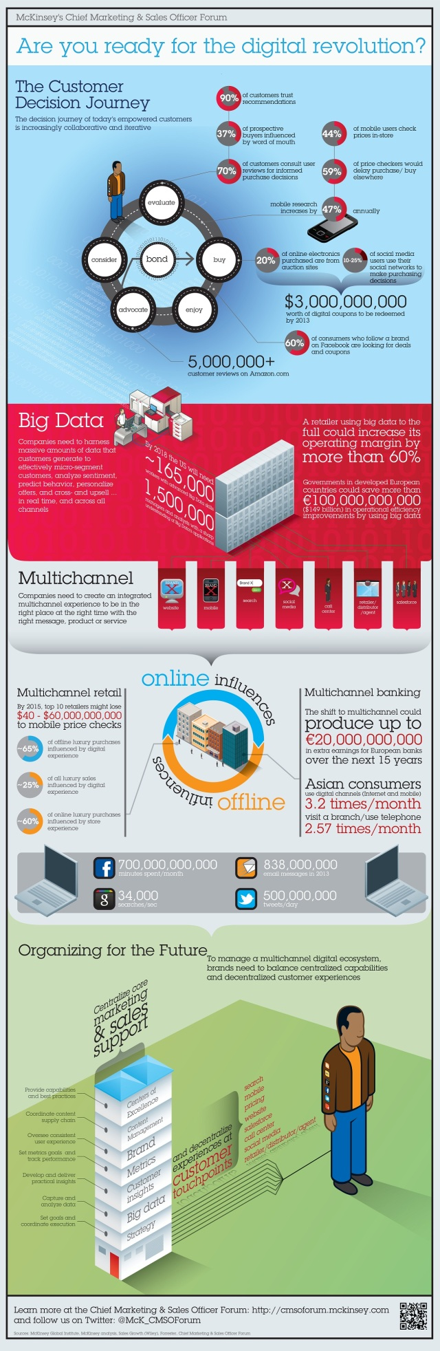 DigitalRevoluion_McKinseyInfographic