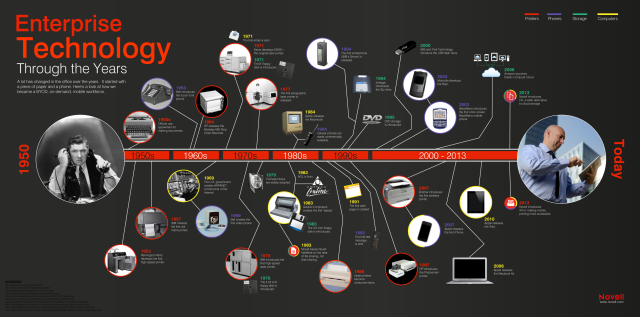 Enterprise Technology Timeline