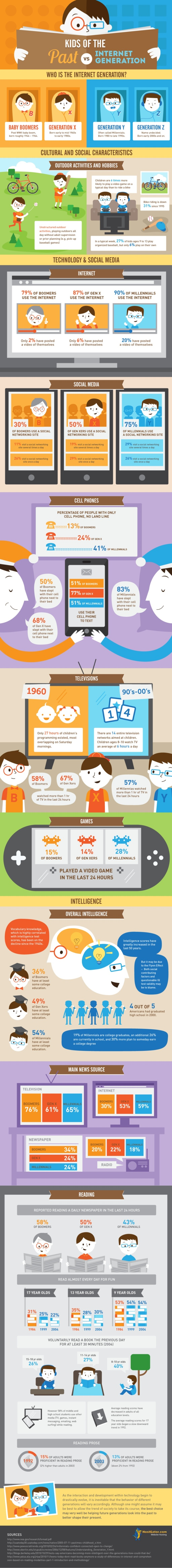 InternetGen_infographic