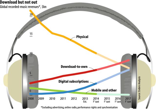 Music2014_economist