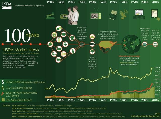 USDA_History