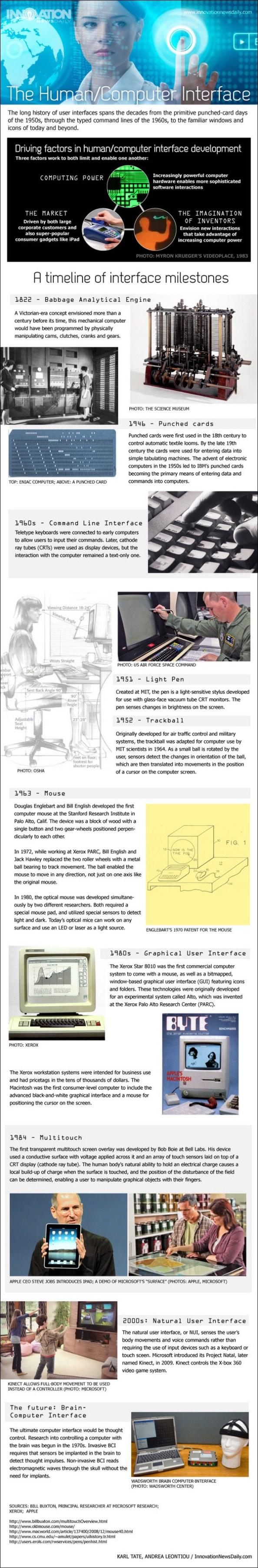History_HumanMachine-interface